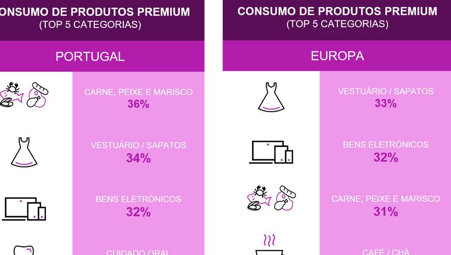 Da crise ao luxo: O aumento do consumo premium em Portugal