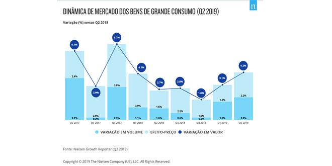 Consumo em Portugal:  Portugal dobra média de países mais próximos